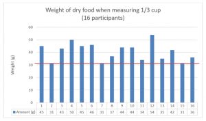 A graph showing the amounts of dry food by weight in grams when 1/3 cup was measured by 16 participants
