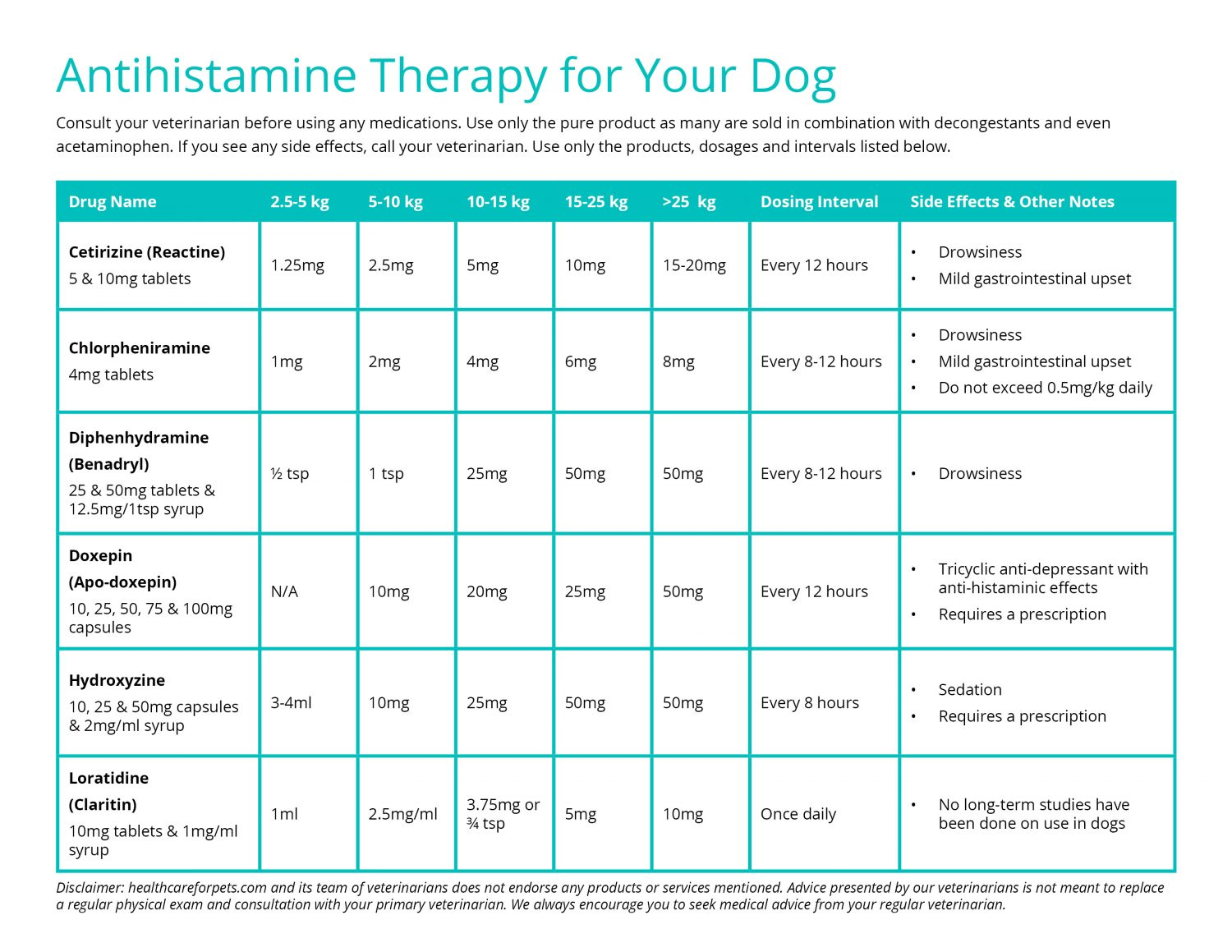 Antihistamine Therapy Chart for Dogs | Healthcare for Pets